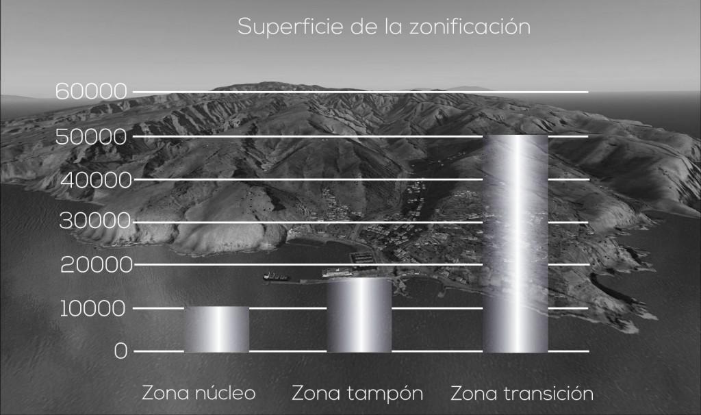 grafico barras zonificacion